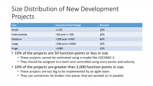 Size Distribution of New Development Projects
